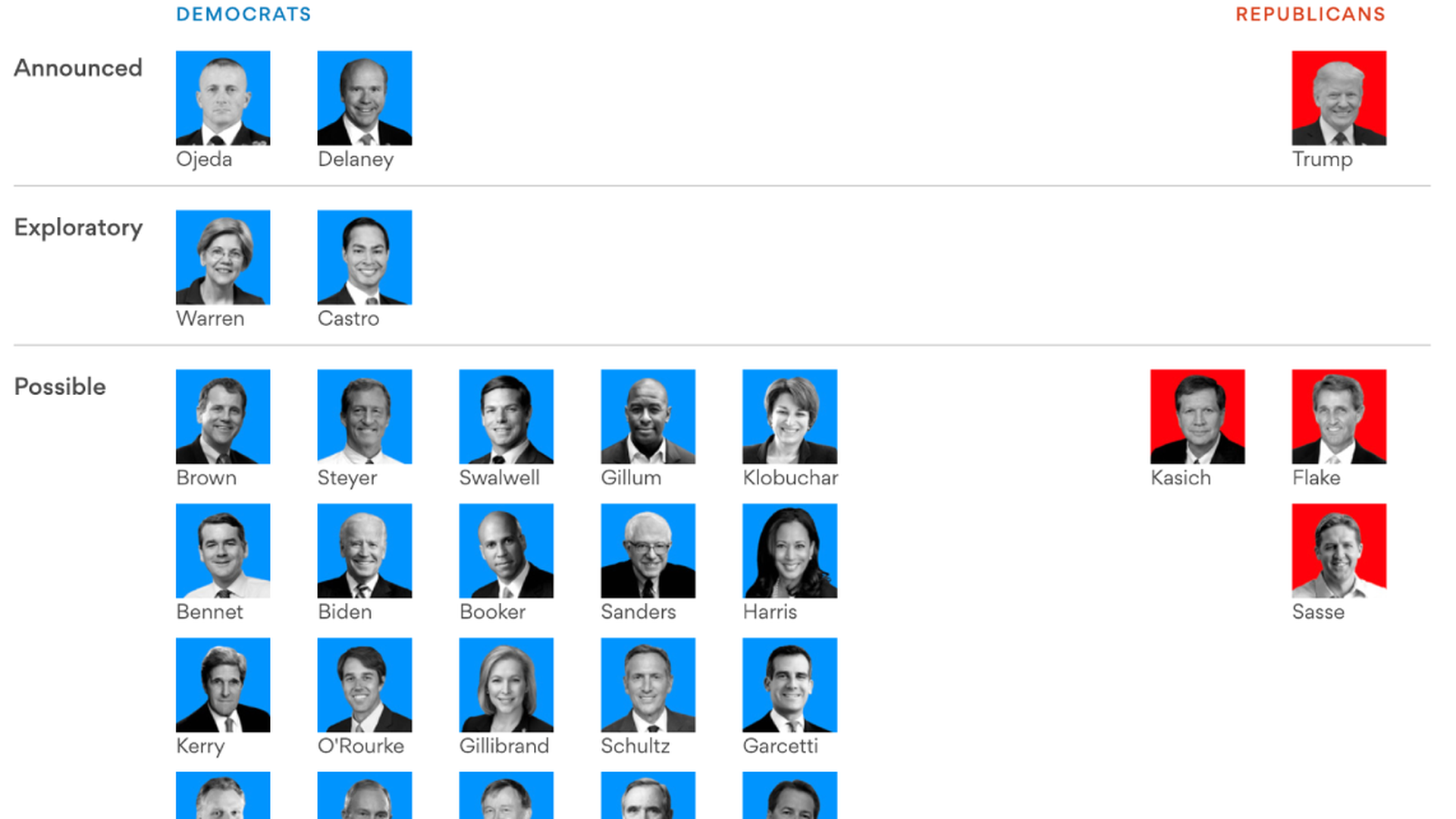 2020 presidential election: Track which candidates are running - Axios
