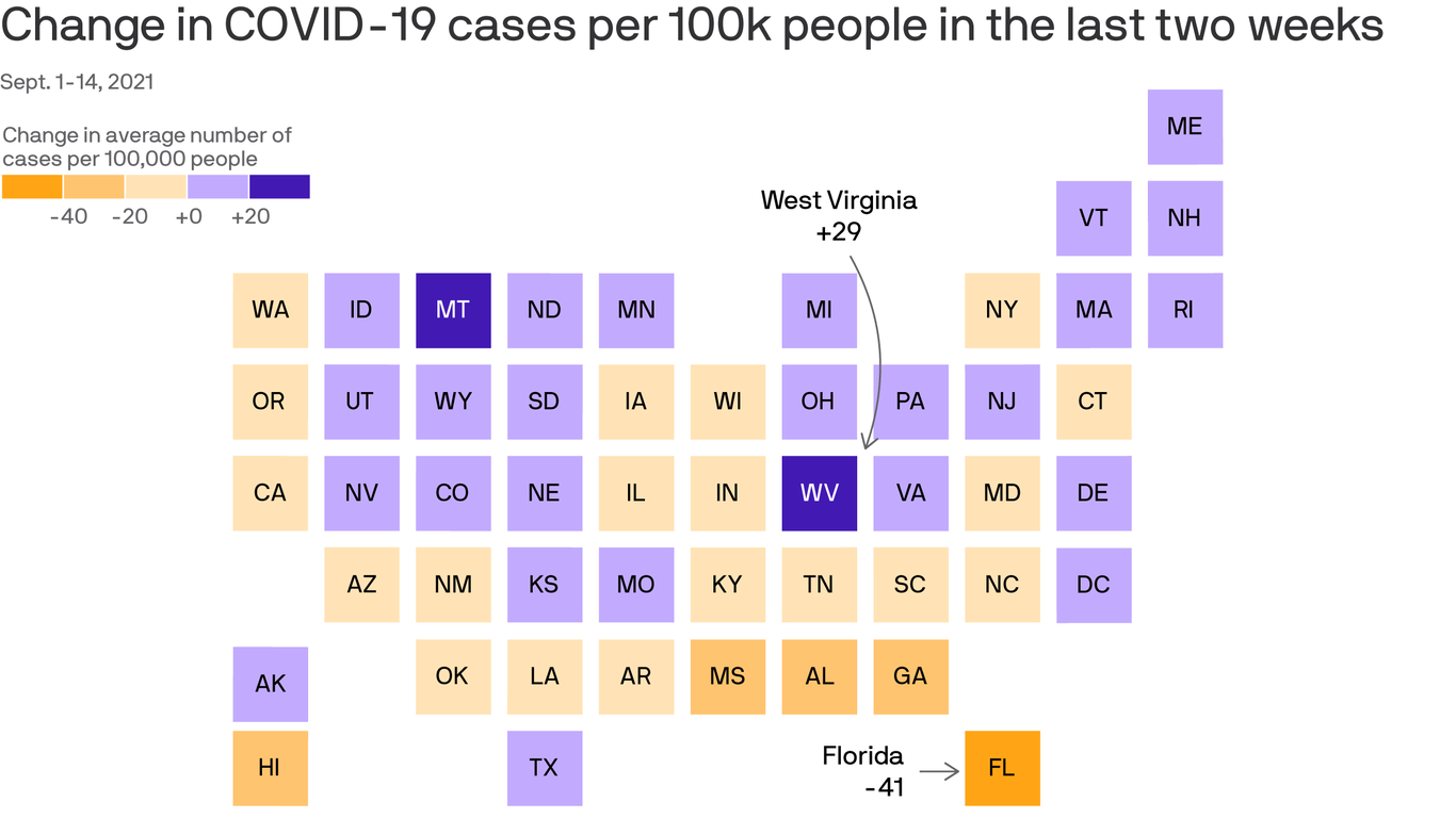COVID cases are falling, but deaths are rising