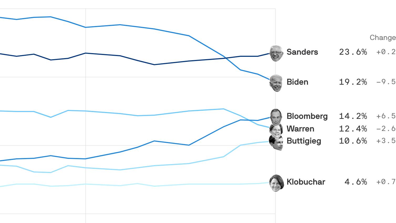 How Joe Biden's free fall puts Bernie in command