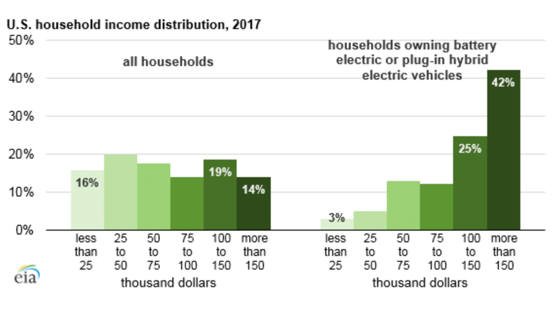 chart showing incomes of electric vehicle owners