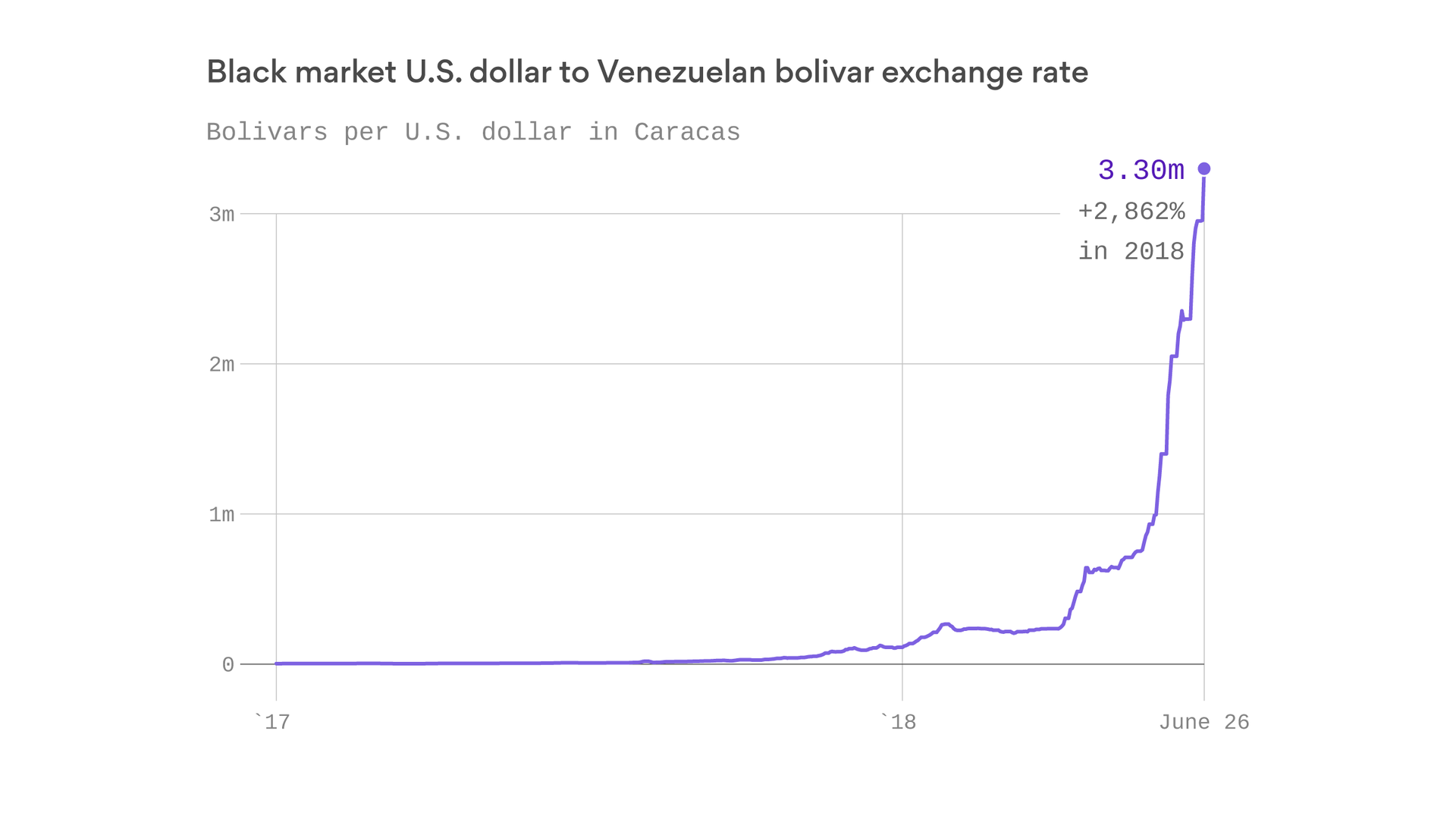 Hyperinflation In Venezuela Made It Hard To Afford A Cup Of Coffee Axios