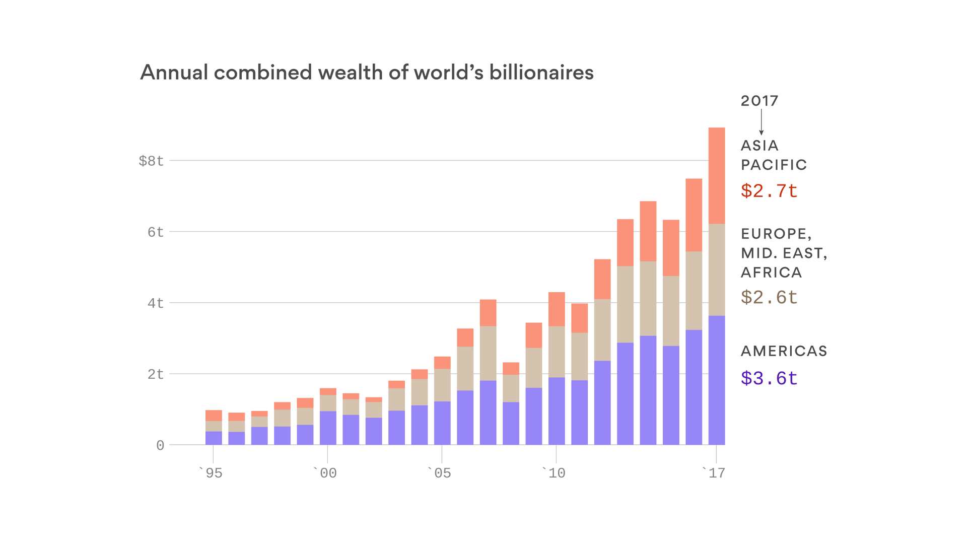 The rise of Chinese billionaires