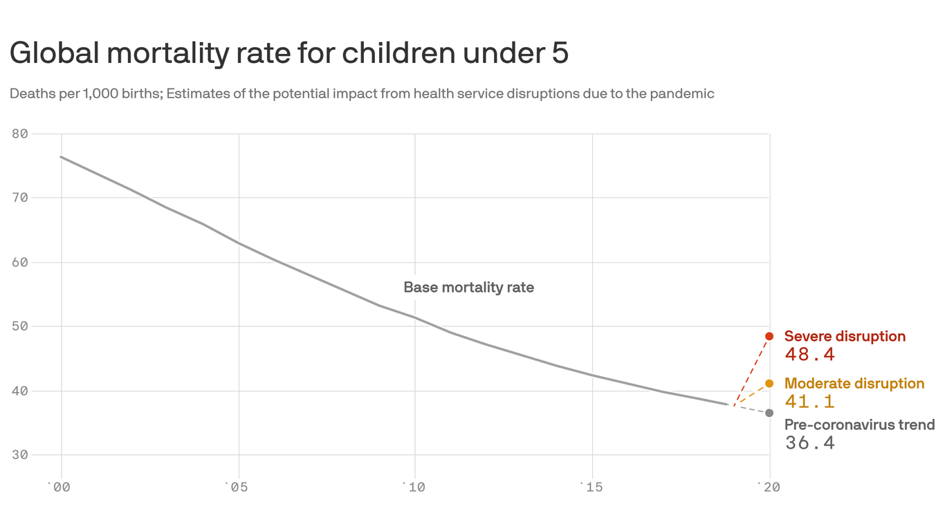 Pandemic is threatening a decade of progress in child mortality rates