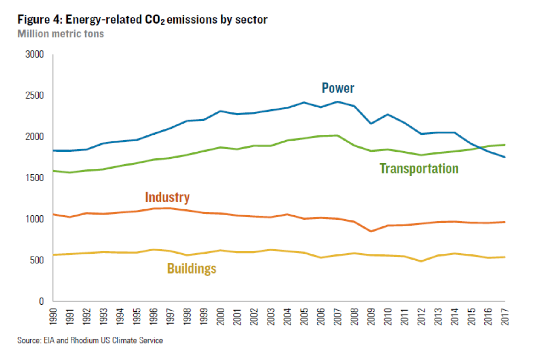Chart showing U.S. carbon emissions by sector
