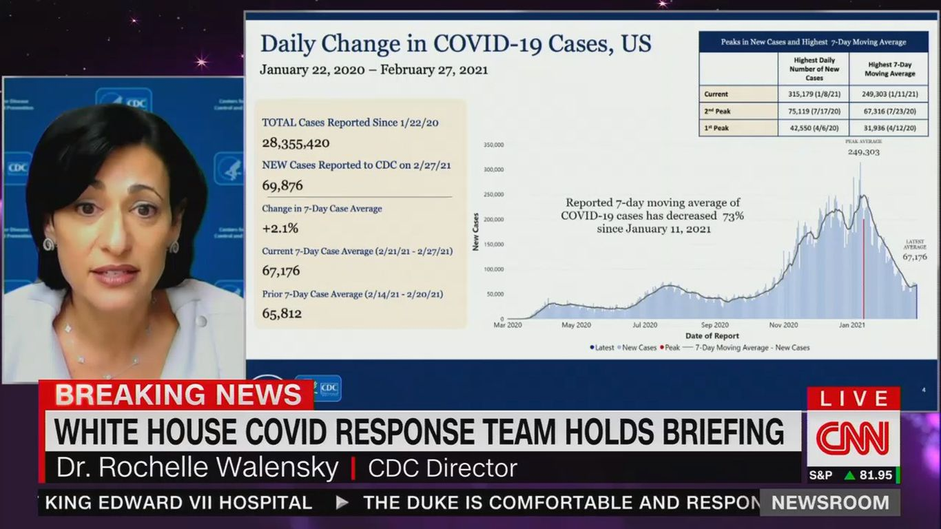 """CDC director warns """"now is not the time"""" to lift COVID restrictions, citing stalled progress thumbnail"""