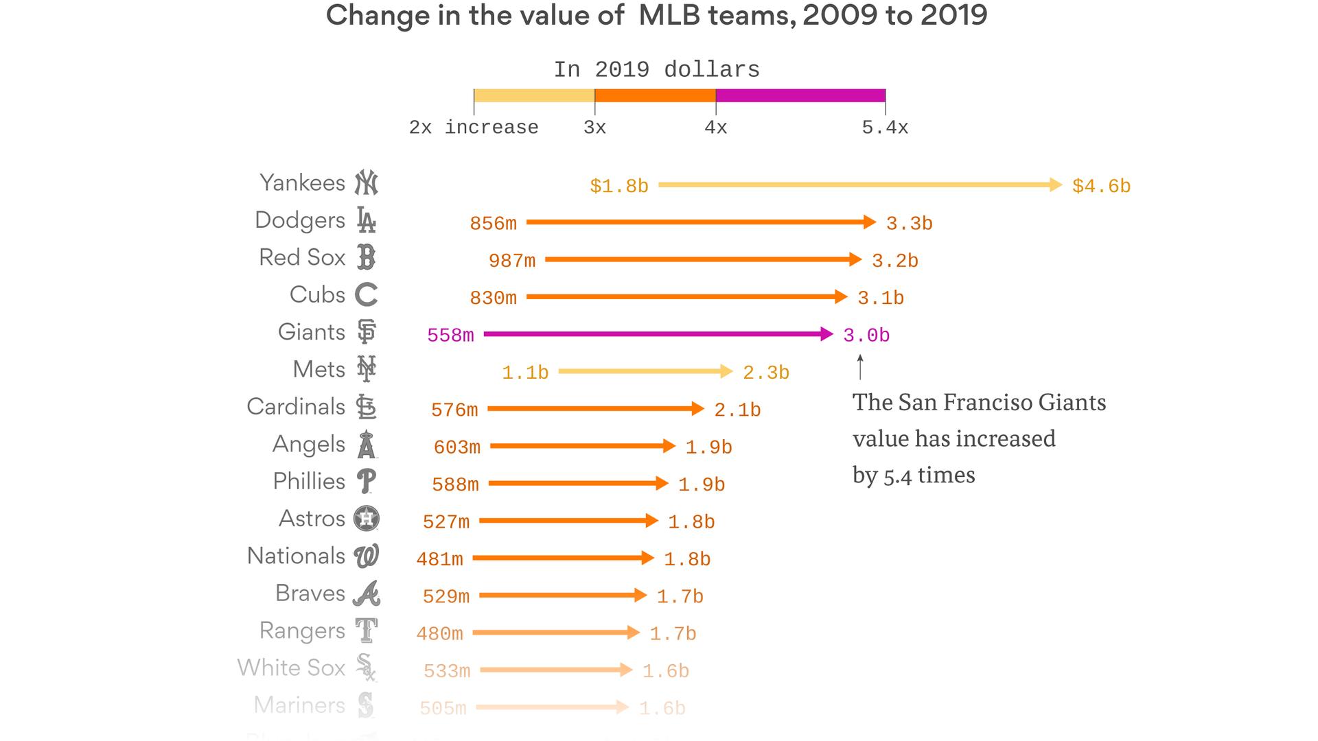 The ever-increasing value of MLB teams - Axios
