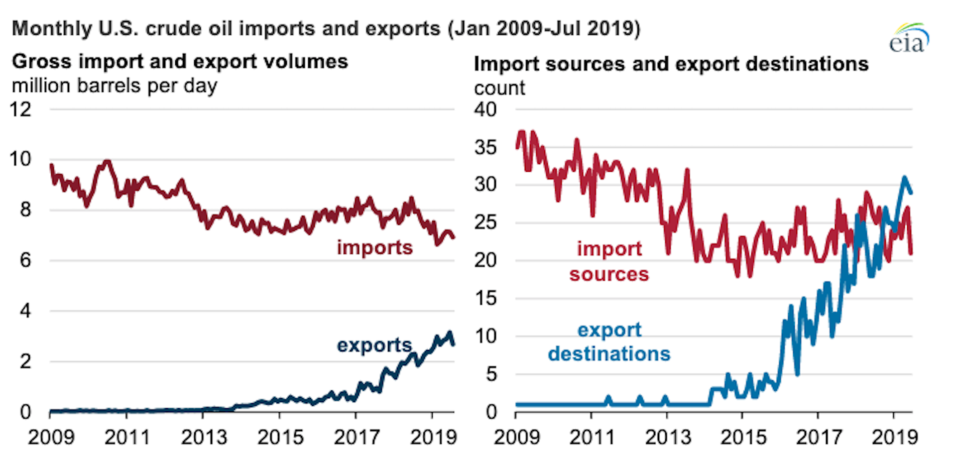 Chart showing that the U.S. exports crude oil to more countries than it imports from.