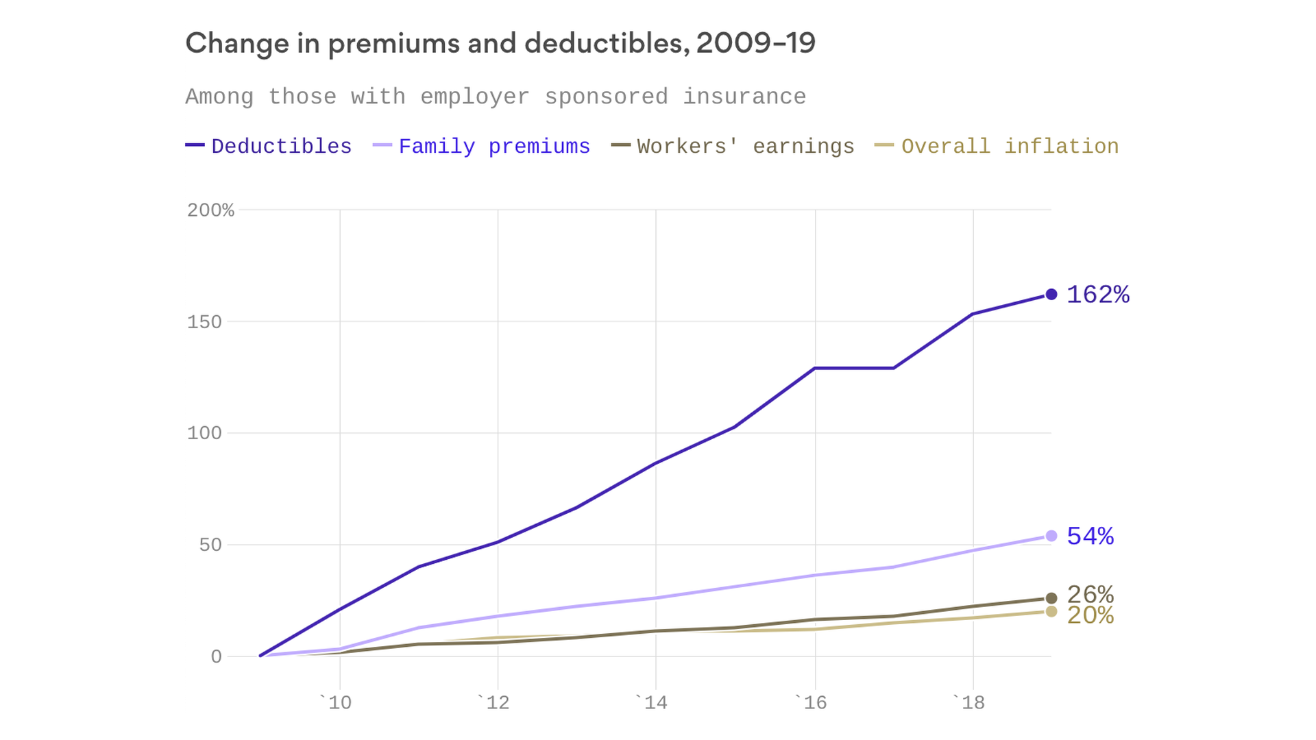 Employer-sponsored deductibles soared 162% as workers' earnings rose 26% over the last decade