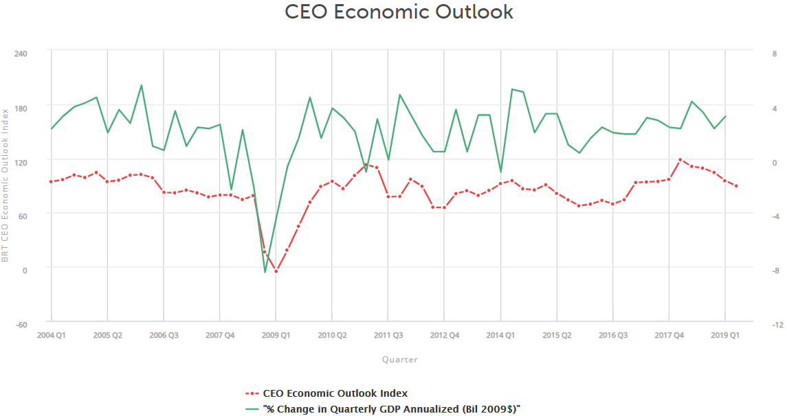 CEO Economic Outlook, per the Business Roundtable.