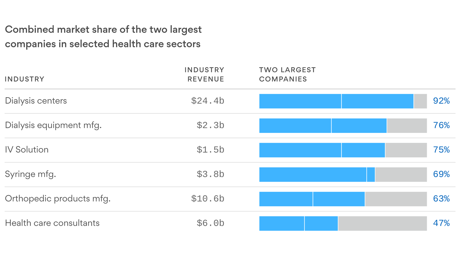 From dialysis to hospitals, U S  health care is full of