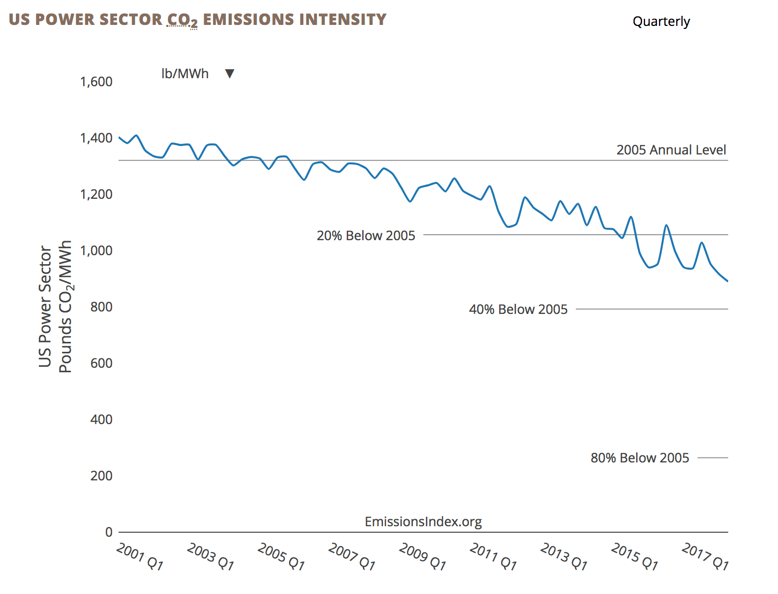 Chart showing the drop in U.S. power emissions intensity