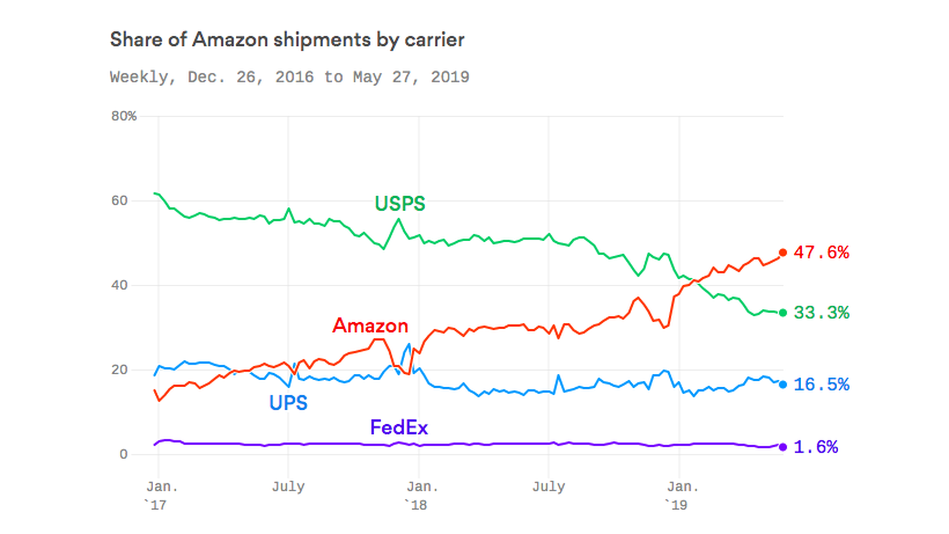 Amazon beats out FedEx, UPS and the U S  Postal Service to