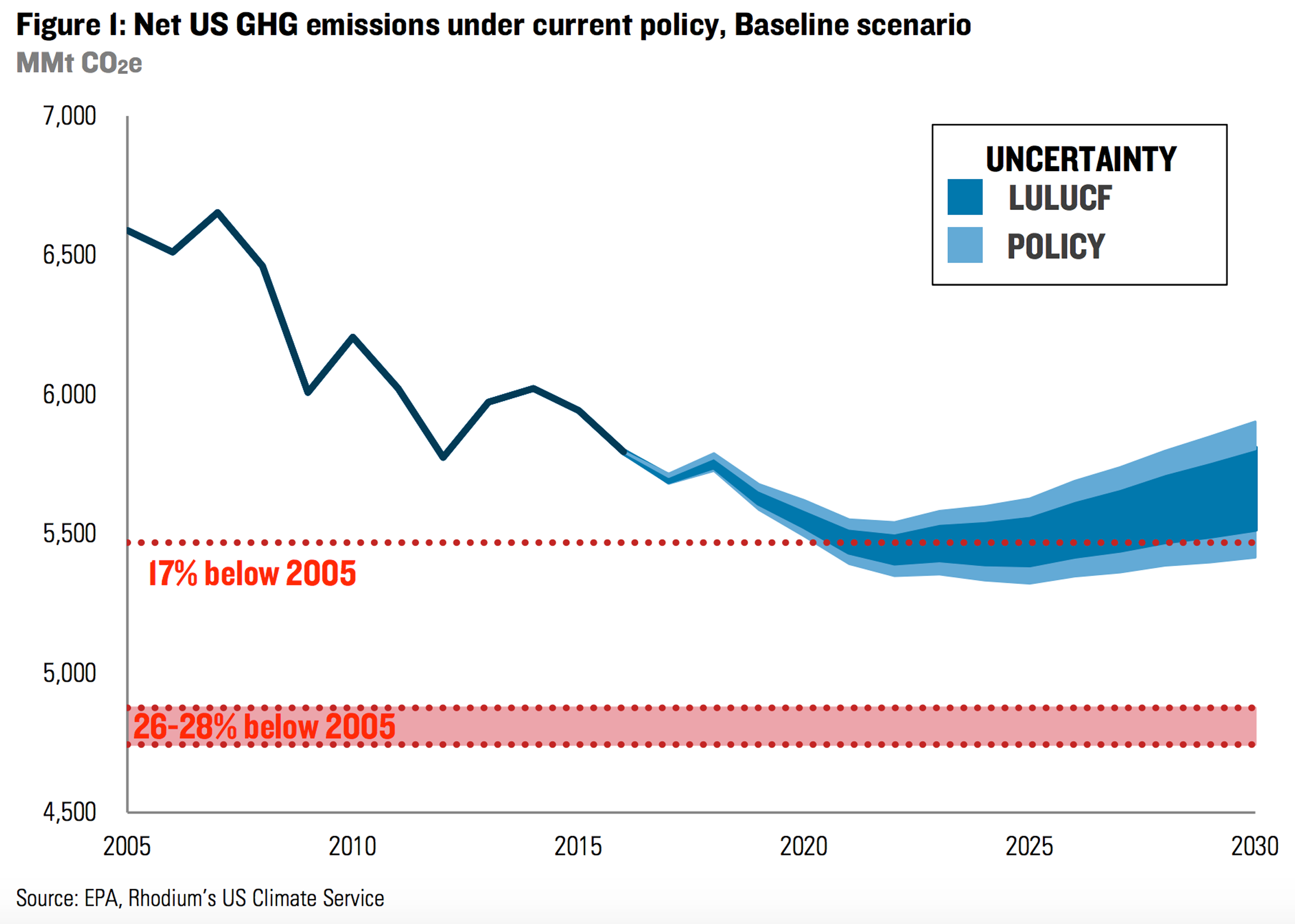 Chart of projected US greenhouse gas emissions