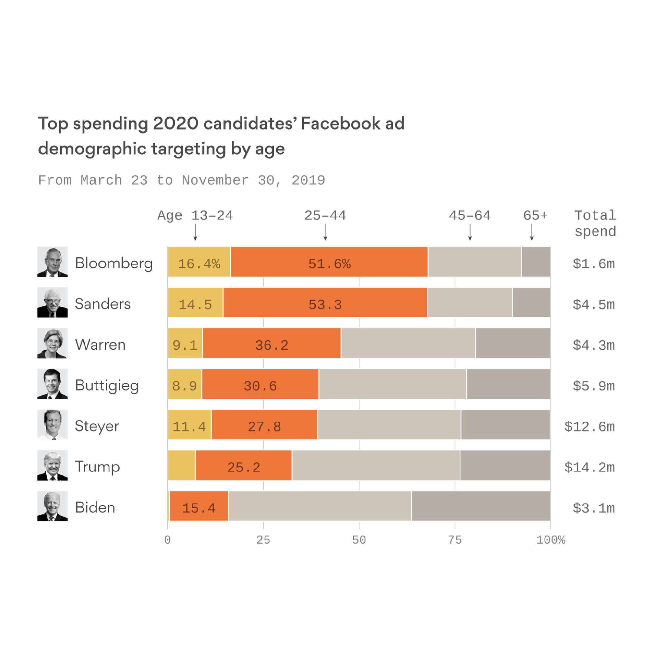 Campaigns target younger voters online - Axios