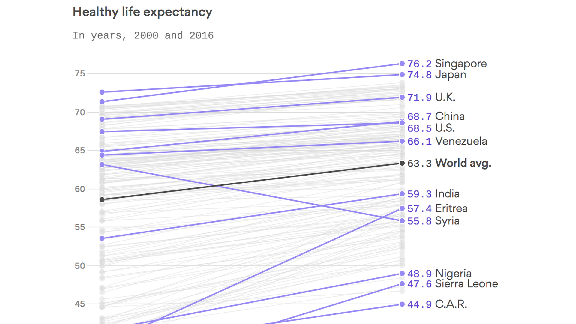 The life expectancy for every country in the world