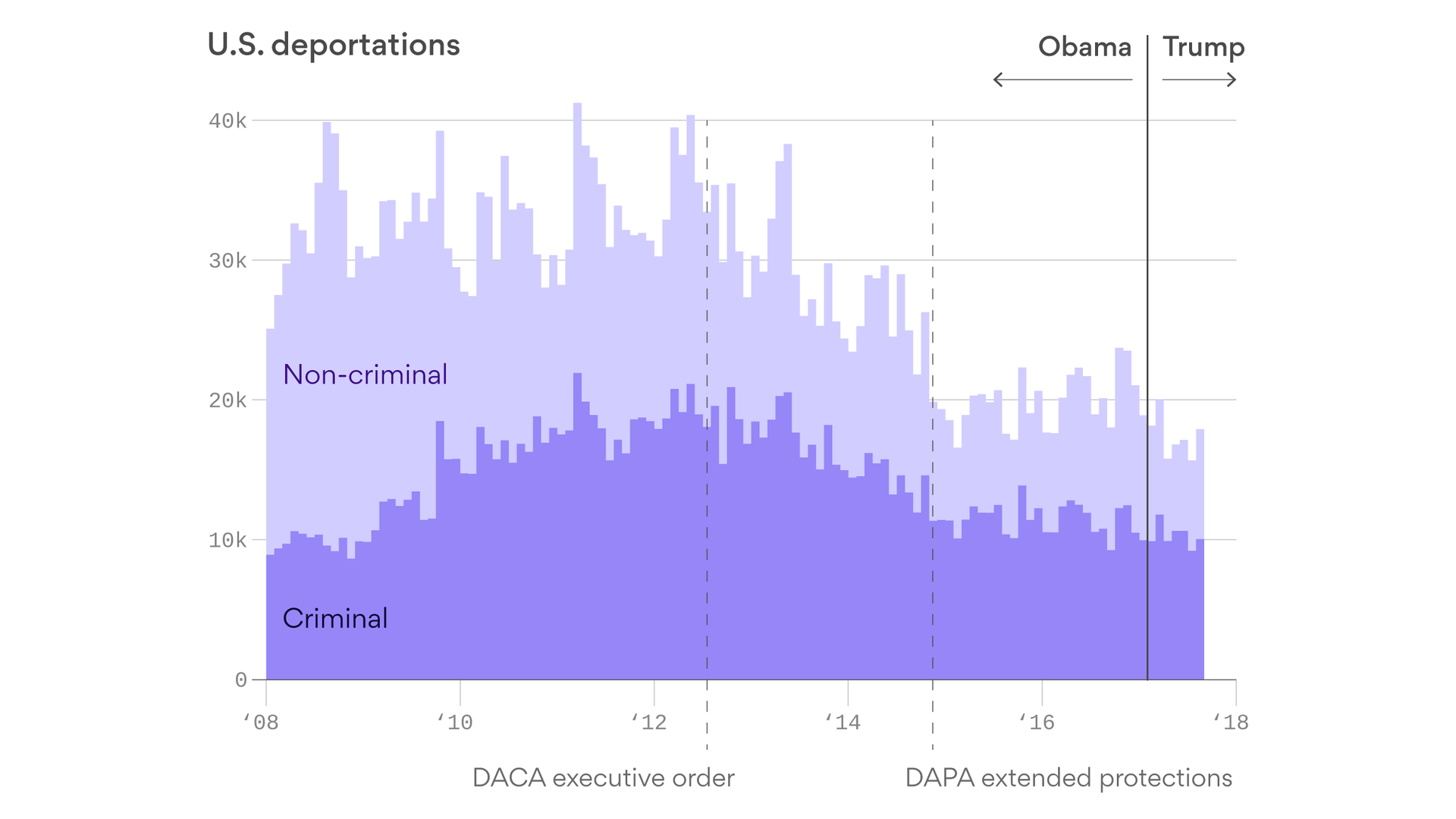 Trump had fewer deportations than Obama's first year