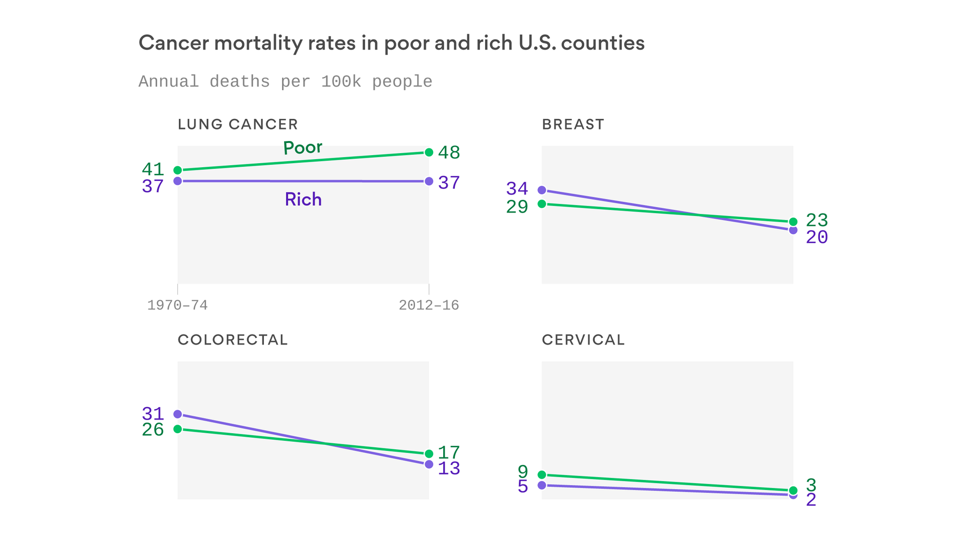As cancer mortality declines, gap between rich and poor