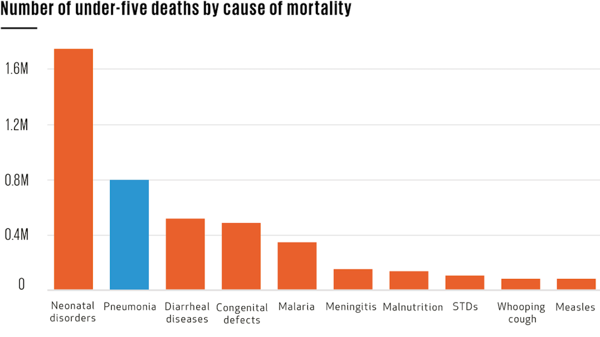 Chart depicting the number of under-five deaths cause of mortality