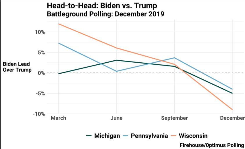 Biden vs. Trump in battleground states