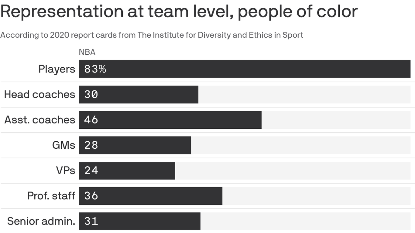 Strong barriers to the business side of sports remain