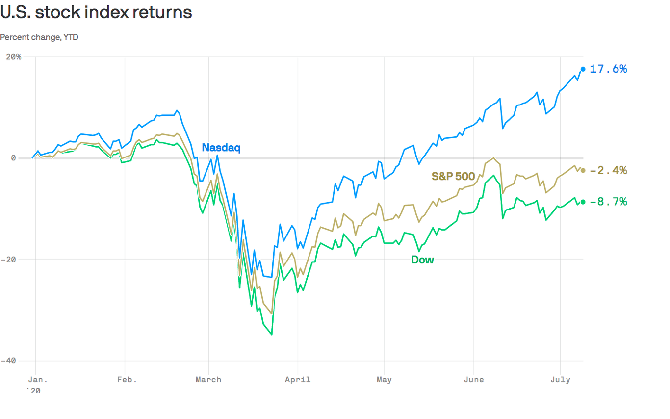 Nasdaq's divergence from the Dow has some buyers fearful a few tech bubble - Axios thumbnail