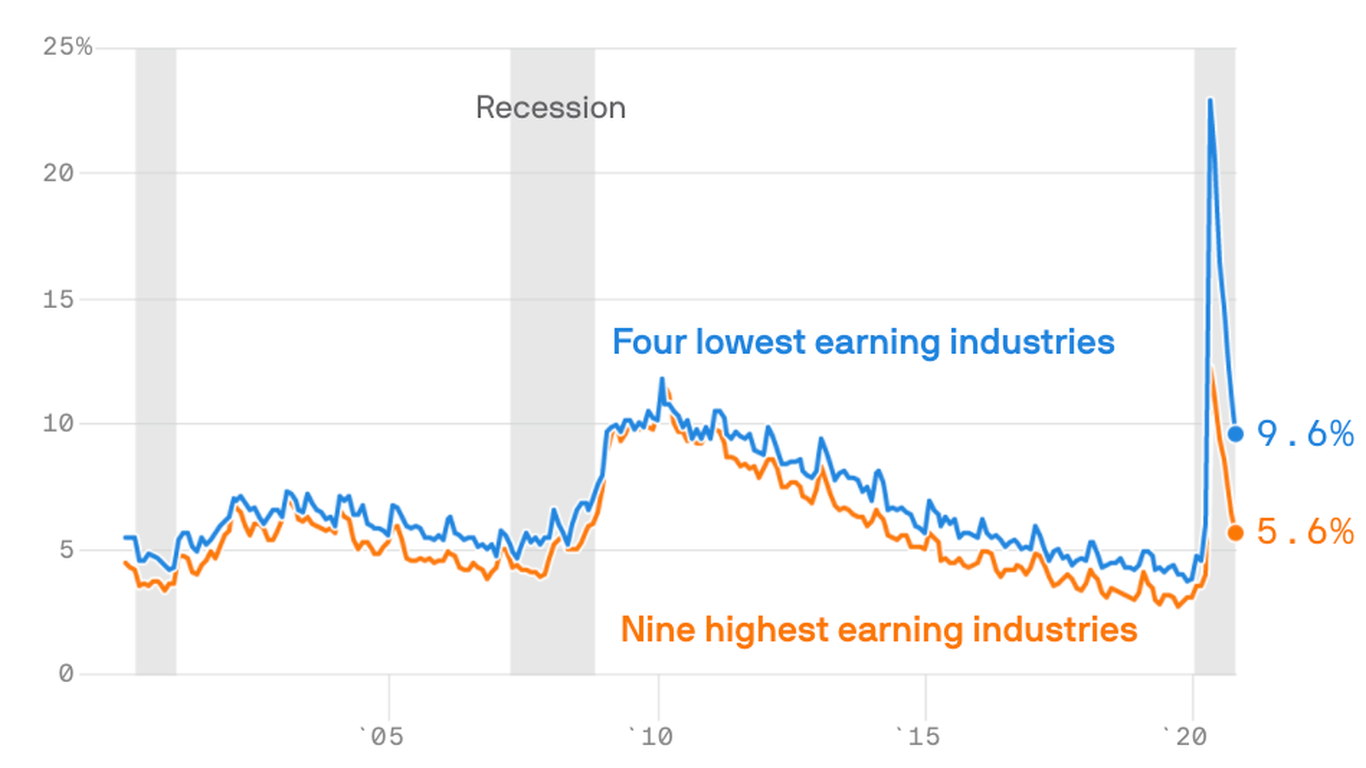 Job recovery is arriving much faster for workers in America's highest earning industries thumbnail