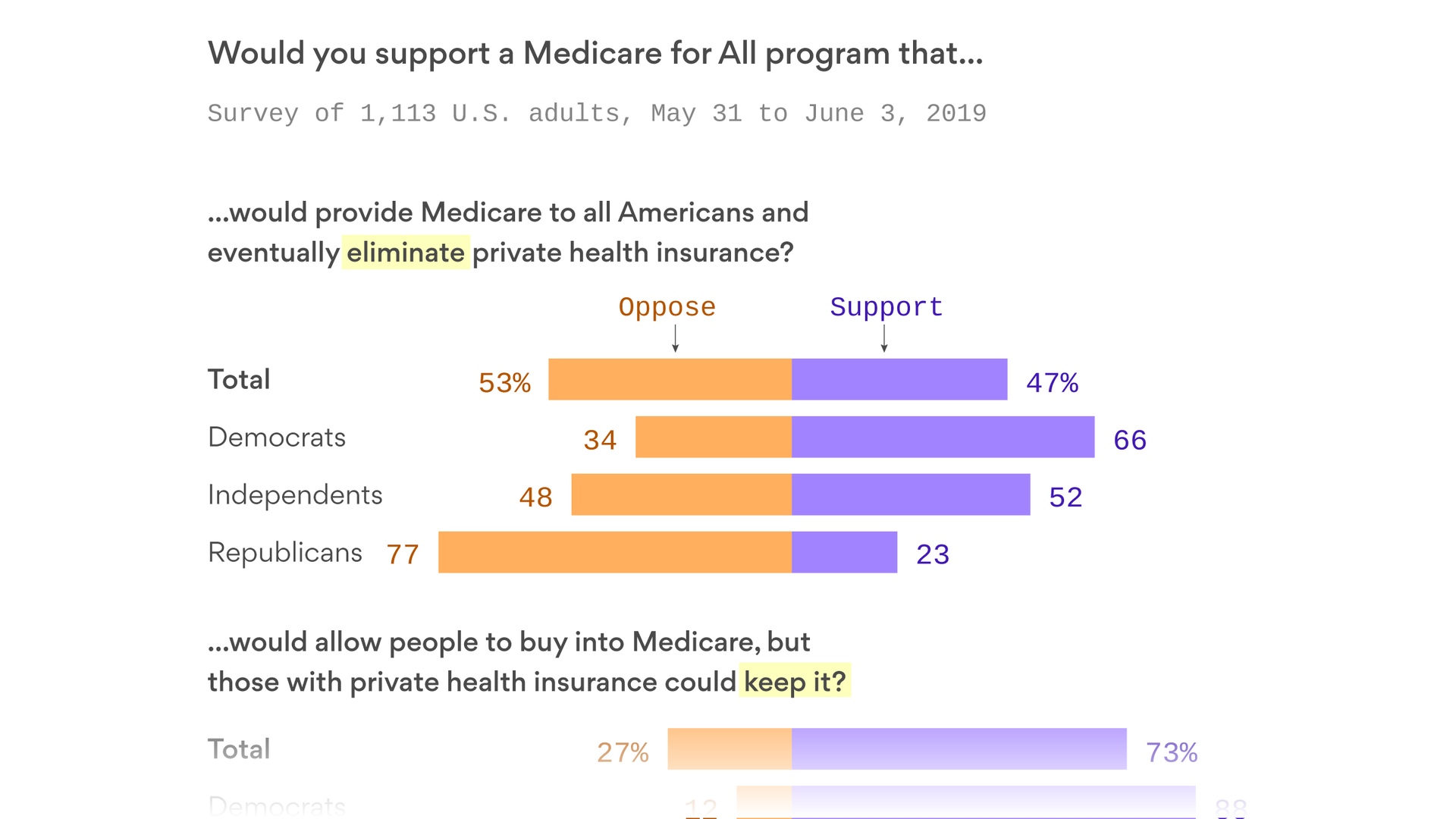 "Image result for Even Democrats prefer more moderate ""Medicare for All"""