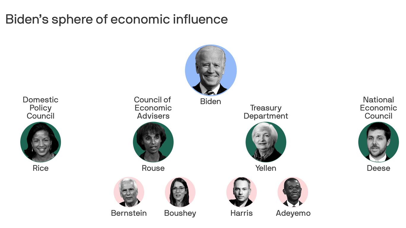 Biden's economic power players