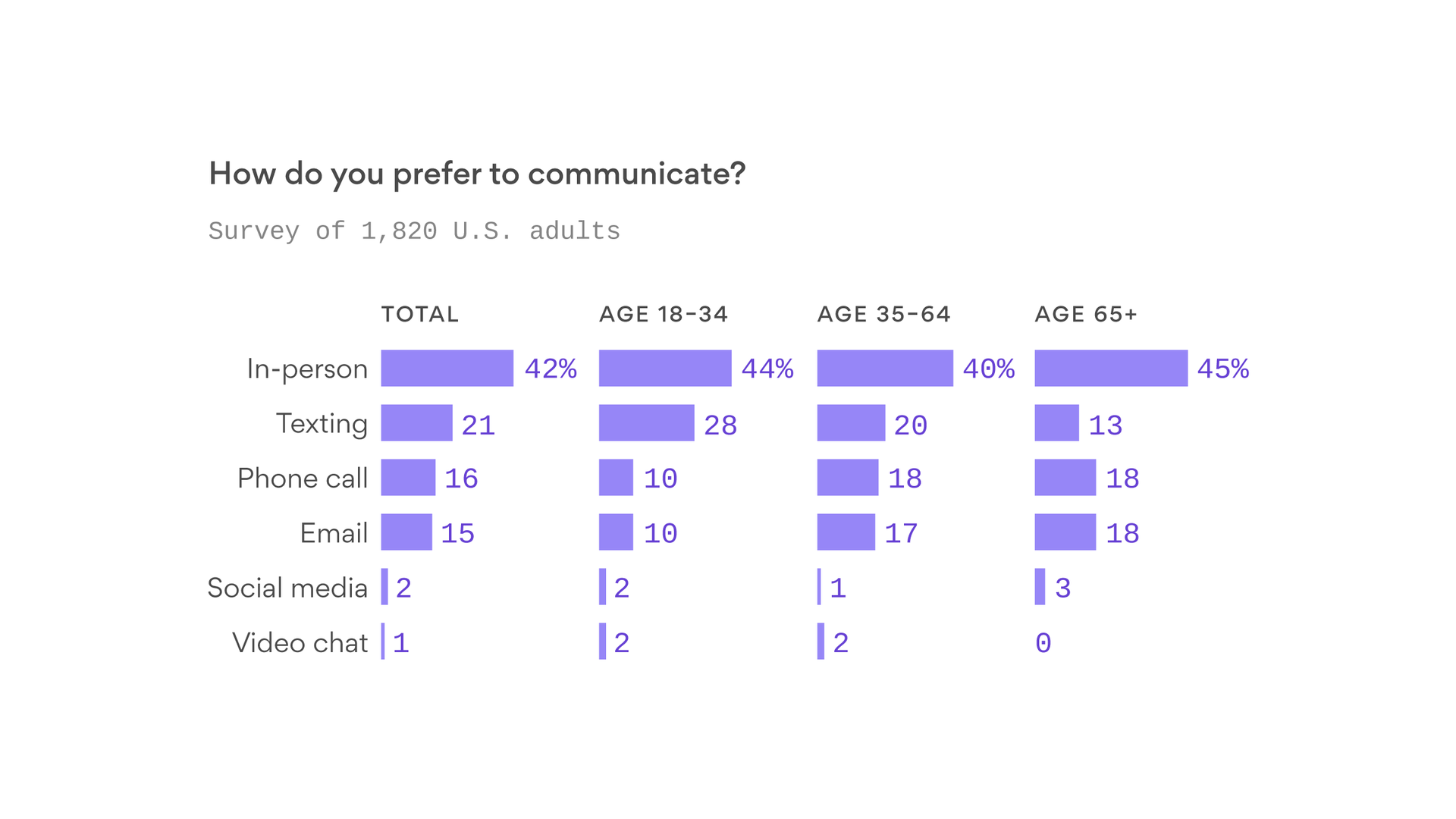 Poll: Americans crave human interaction despite pervasive tech - Axios