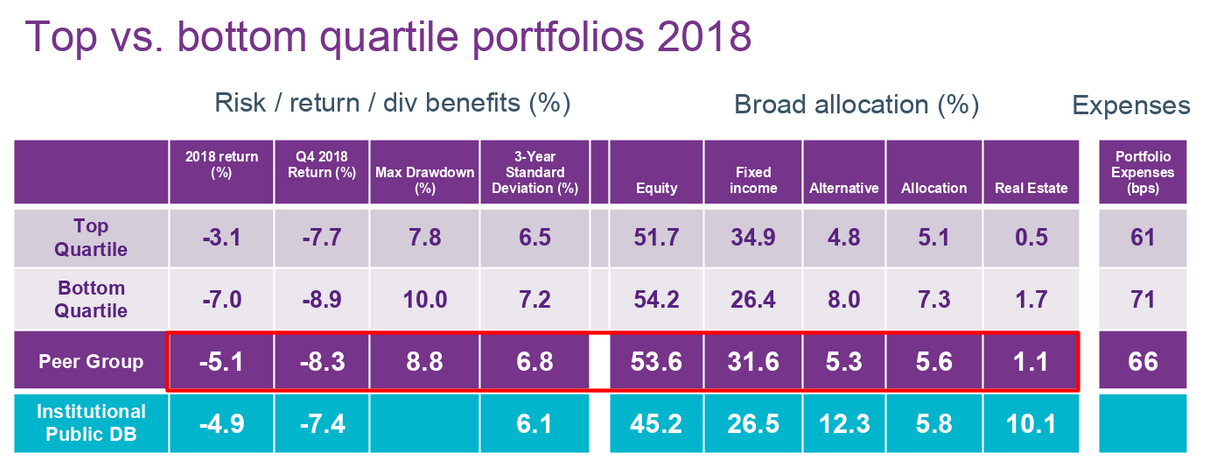 A screenshot of a table from the Natixis survey showing portfolio returns in 2018.