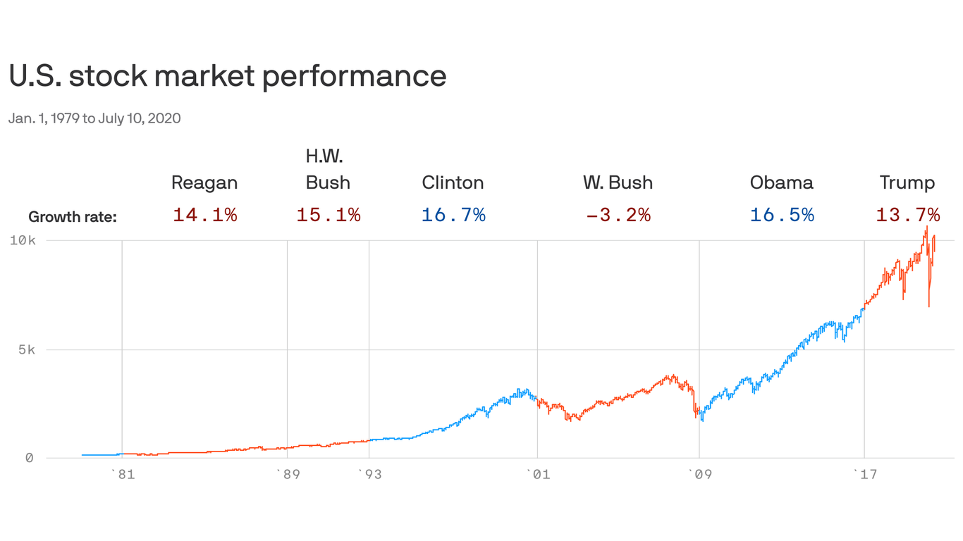 Presidents don't have much effect on the stock market