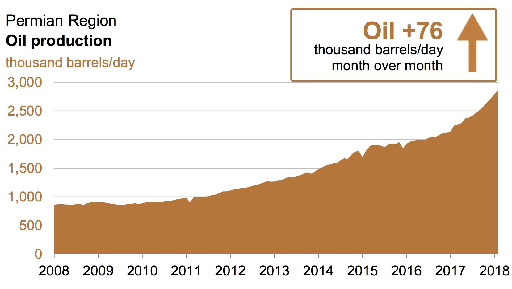 Permian basin oil production via EIA