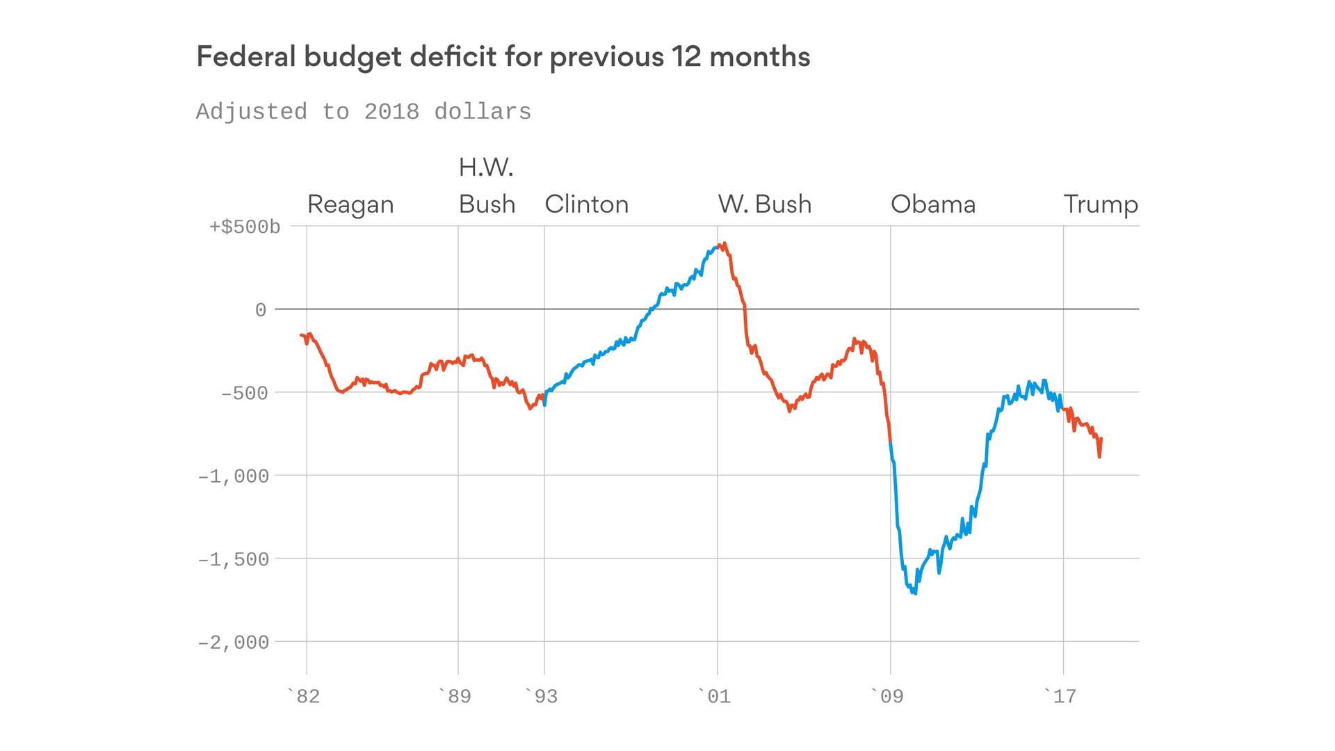 Trump's growing deficit