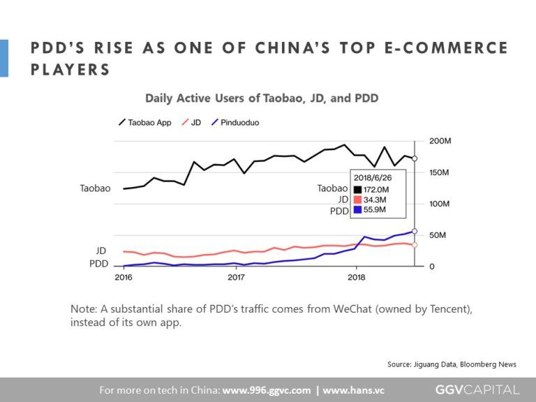 A chart of Pinduoduo's growth compared to Taobao and JD