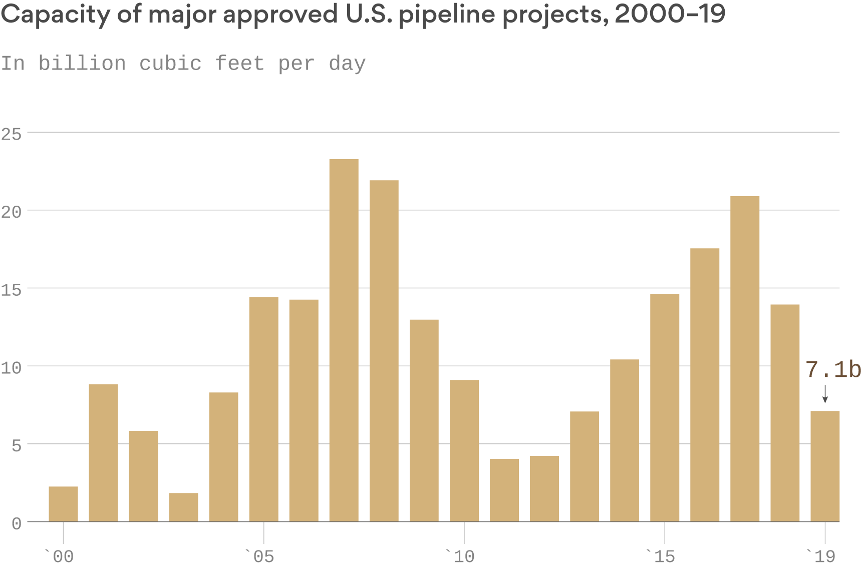 Growing opposition to natural gas pipelines hasn't hurt federal approvals