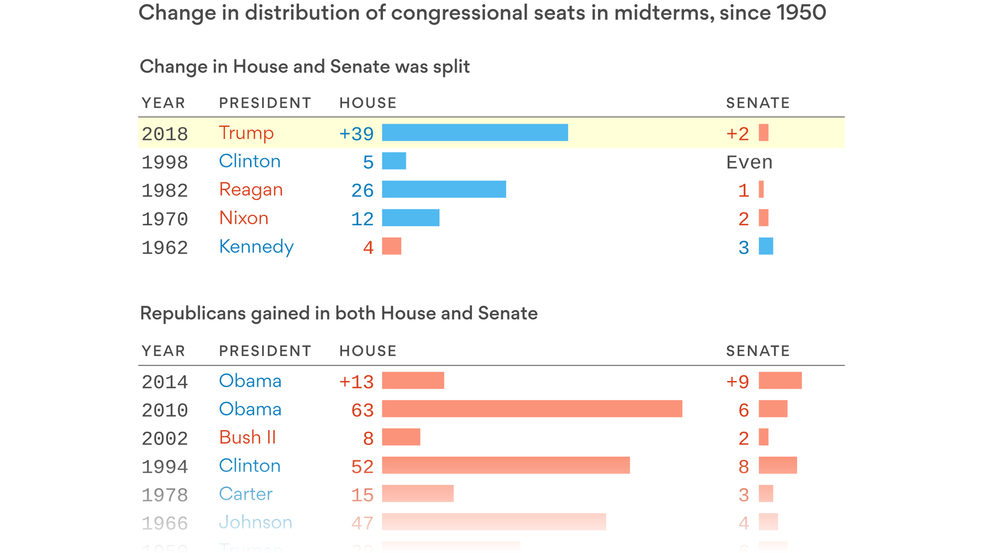 01b4773cb8b 2018 s midterms were the most unusual in modern history - Axios