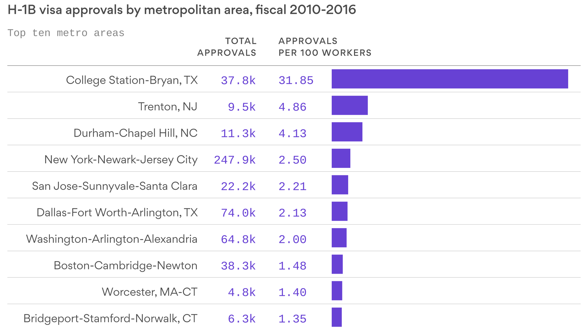 The cities with the most H-1B workers - Axios