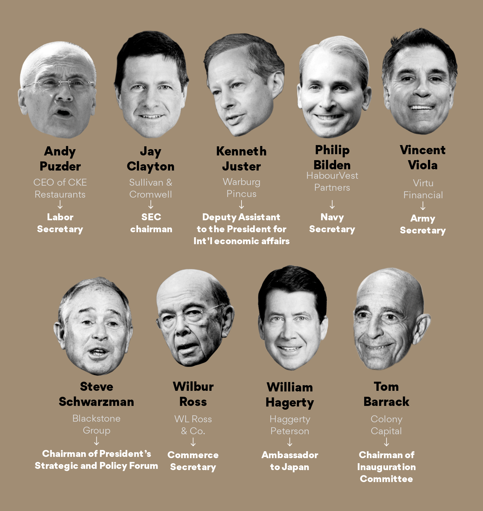 A list of private equity executives who've joined Trump's administration.