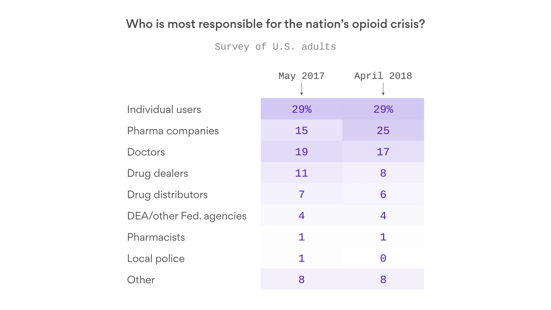 More people are blaming the opioid crisis on drug companies