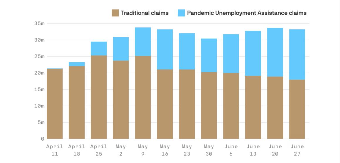 Jobs market poised to reverse gains as coronavirus surges thumbnail