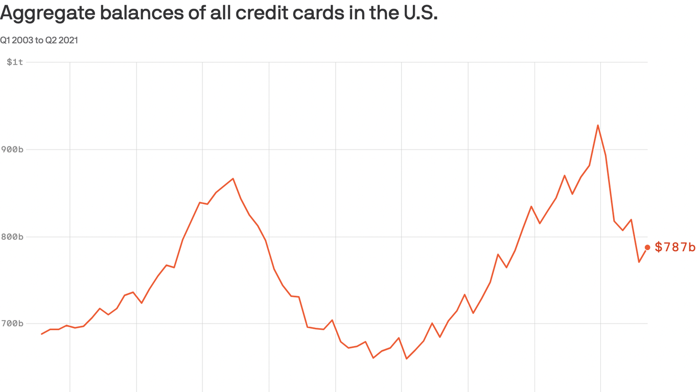 Americans are charging more than it seems
