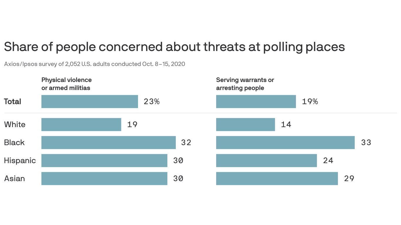 Axios-Ipsos poll: Voters of color worry about militias, arrests
