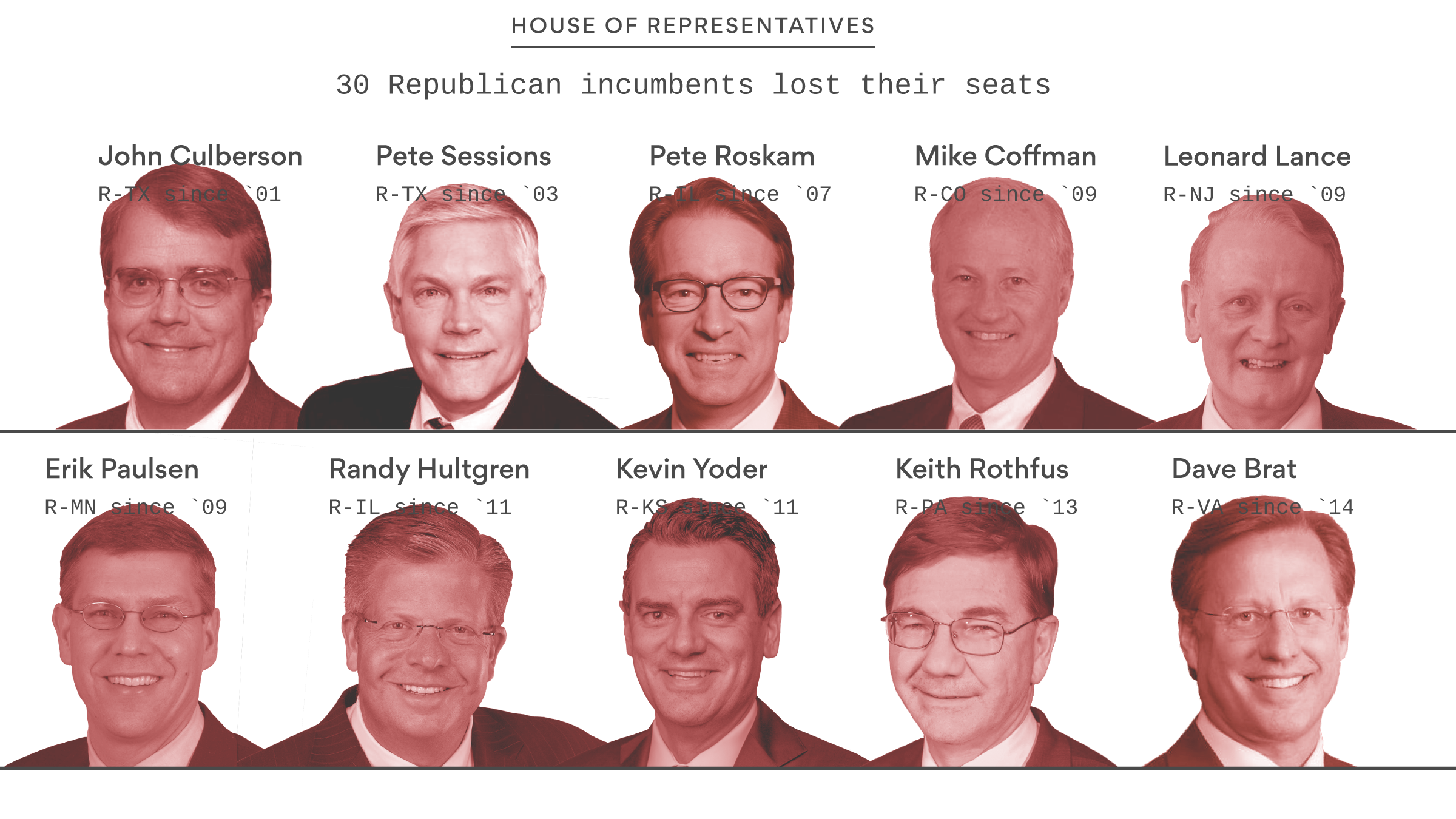 5. The incumbents who lost in 2018 - Axios