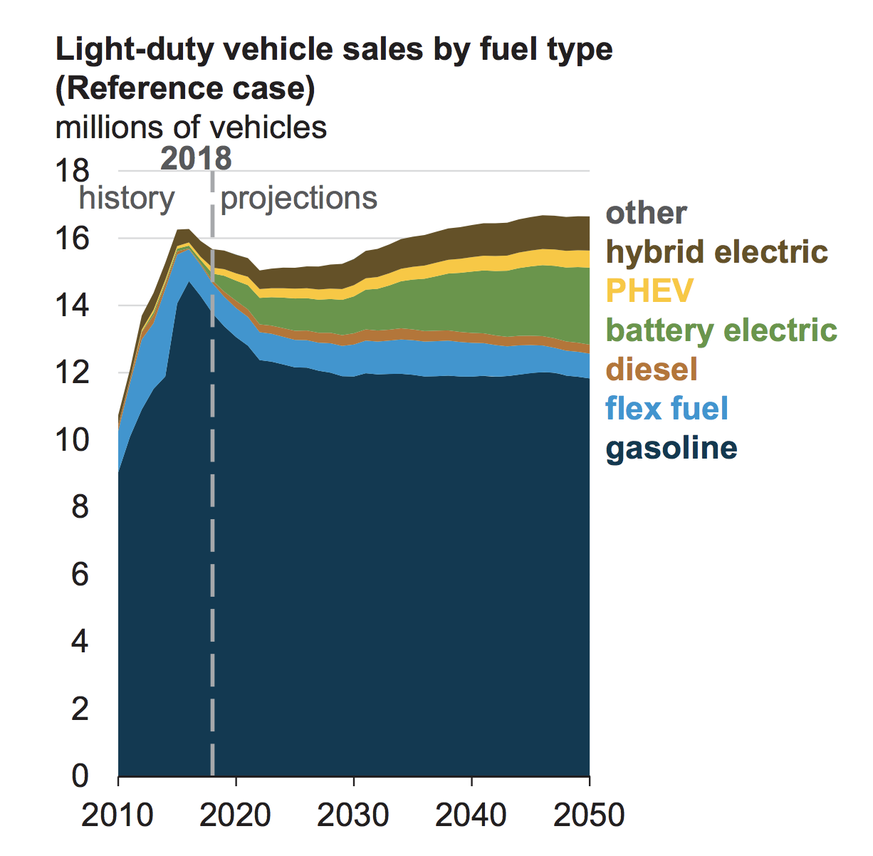 Chart showing projected growth in electric vehicle sales