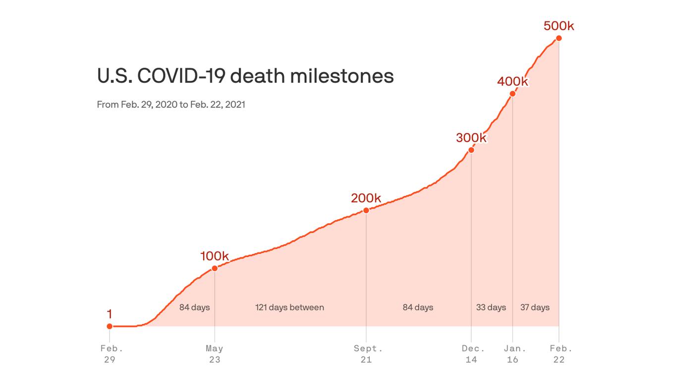 Over 500,000 dead from coronavirus in U.S. thumbnail