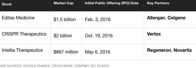 Chart of the top three companies in gene editing right now, showing their startup funding