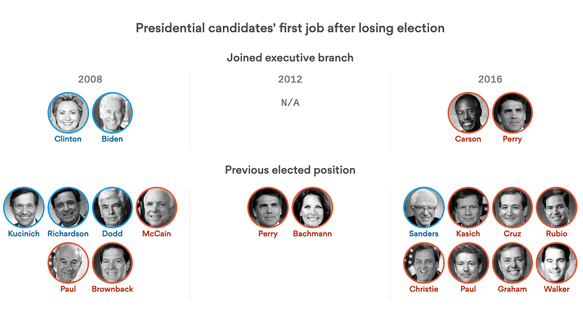The great political parachute: There's no downside to running for president