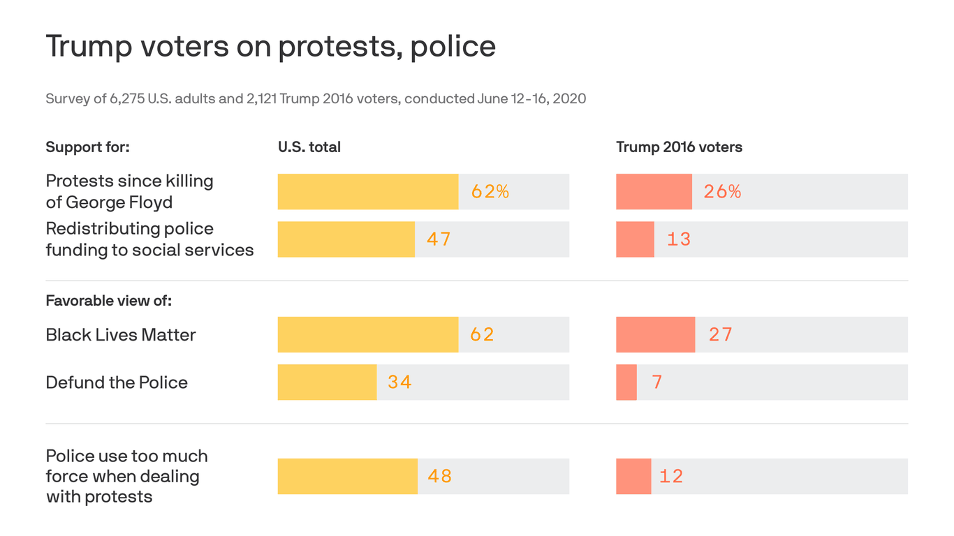 SurveyMonkey: Trump voters oppose protests, police funding changes thumbnail