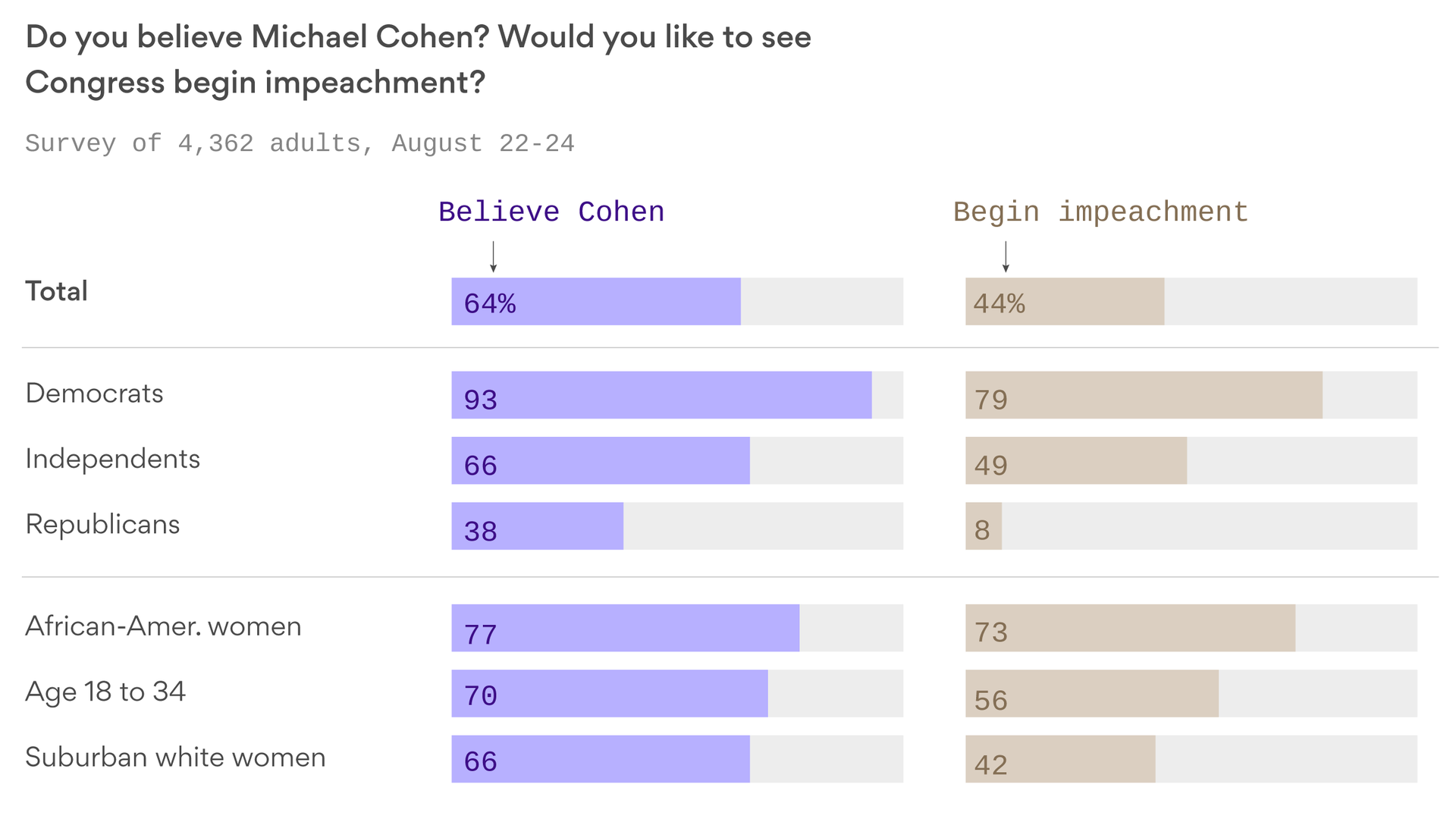 Exclusive poll: Americans believe Michael Cohen, but don't want to