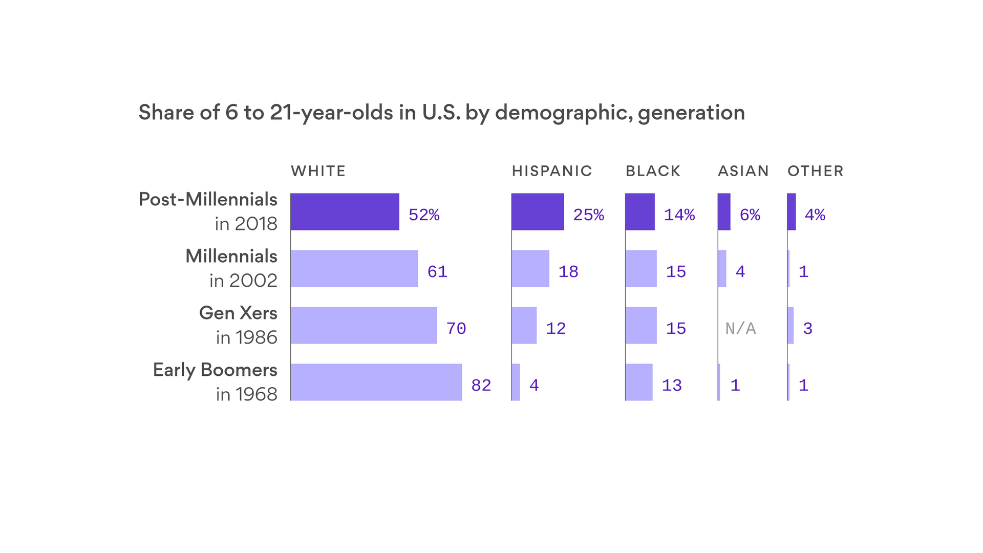 Half of the post-millennial generation is non-white - Axios